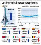 Europe : Les Bourses européennes terminent en petite hausse