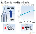Wall Street : Wall Street a terminé en baisse après de nouveaux records