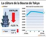 Tokyo : La Bourse de Tokyo finit en baisse de 0,33%