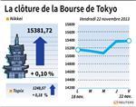 Tokyo : La Bourse de Tokyo finit en hausse de 0,10%, SoftBank en vedette