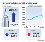 Wall Street : Wall Street finit étale, le Nasdaq touche 4.000 points en séance