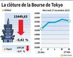 Tokyo : La Bourse de Tokyo finit en baisse de 0,42%