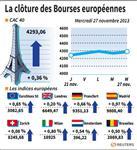 Europe : Les Bourses européennes terminent en hausse, Paris gagne 0,36%