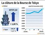 Tokyo : La Bourse de Tokyo finit en hausse de 1,8%, à un pic de six mois