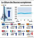Europe : Les Bourses européennes clôturent en hausse, Paris gagne 0,22%