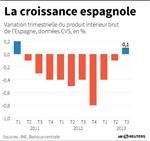 Marché : L'Espagne est bien sortie de récession au troisième trimestre