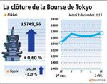 Tokyo : La Bourse de Tokyo finit en hausse de 0,60%