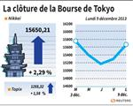 Tokyo : La Bourse de Tokyo finit en hausse de 2,29%