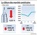 Wall Street : Wall Street finit en baisse sur des prises de bénéfices
