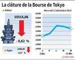 Tokyo : La Bourse de Tokyo finit en baisse de 0,62%