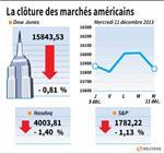 Wall Street : Wall Street finit en baisse