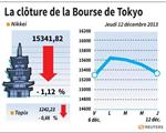 Tokyo : La Bourse de Tokyo finit en baisse de 1,12%