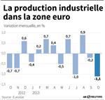 Marché : Nette baisse de la production industrielle dans la zone euro