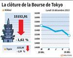 Tokyo : La Bourse de Tokyo finit en baisse de 1,62%