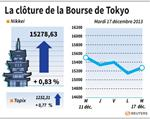 Tokyo : La Bourse de Tokyo finit en hausse de 0,83%