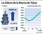 Tokyo : La Bourse de Tokyo finit en hausse de 1,74%