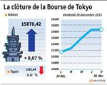 Tokyo : La Bourse de Tokyo finit sur une note stable