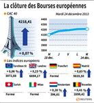 Europe : Clôtures en hausse des principaux marchés européens ouverts