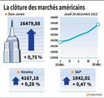 Wall Street : Nouveaux records à Wall Street grâce à la distribution