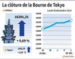 Tokyo : La Bourse de Tokyo finit en hausse après une année spectaculaire