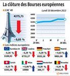 Europe : Les marchés européens terminent en repli, volumes peu fournis