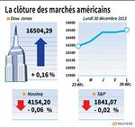 Wall Street : Wall Street amorce une pause dans de faibles volumes