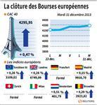 Europe : Les marchés européens ouverts terminent sur une note haussière