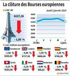 Europe : Les Bourses européennes cèdent du terrain, Paris perd 1,60%