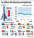 Europe : Les Bourses européennes clôturent dans le désordre