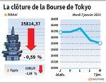 Tokyo : La Bourse de Tokyo finit en baisse de 0,59%