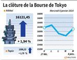 Tokyo : La Bourse de Tokyo finit en vive hausse