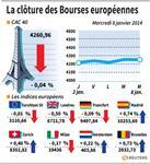 Europe : Les marchés européens stables ou en baisse en attendant la BCE
