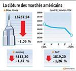 Wall Street : Wall Street finit en baisse avant les résultats de sociétés