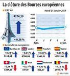 Europe : Les Bourses européennes terminent en hausse, sauf Zurich