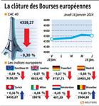 Europe : Les Bourses européennes terminent en léger recul, Paris cède 0,3%