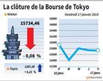 Tokyo : La Bourse de Tokyo finit en baisse de 0,08%