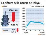 Marché : La Bourse de Tokyo finit en baisse de 0,59%