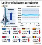 Europe : Les Bourses européennes terminent quasiment inchangées
