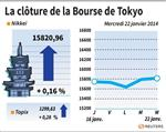 Tokyo : La Bourse de Tokyo finit en hausse de 0,16%