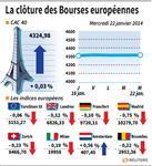 Europe : Les Bourses européennes terminent sans grande tendance