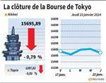 Tokyo : La Bourse de Tokyo finit en baisse de 0,79%