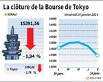 Tokyo : La Bourse de Tokyo finit en baisse de 1,94%