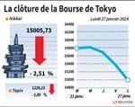 Tokyo : La Bourse de Tokyo finit en forte baisse de 2,51%