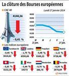 Europe : Les Bourses européennes terminent en baisse, le CAC perd 0,41%