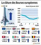 Europe : Les Bourses européennes terminent en hausse, Paris gagne 0,98%