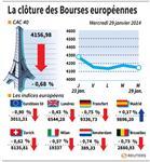 Europe : Las marchés européens en net repli, craintes pour les émergents
