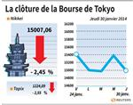 Tokyo : La Bourse de Tokyo finit en baisse de 2,45%