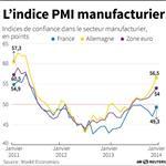 Europe : Le secteur manufacturier accélère sa croissance en zone euro