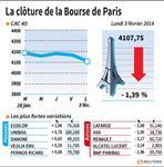 Marché : Les valeurs suivies à la Bourse de Paris
