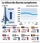 Europe : Les marchés européens terminent sur une note irrégulière